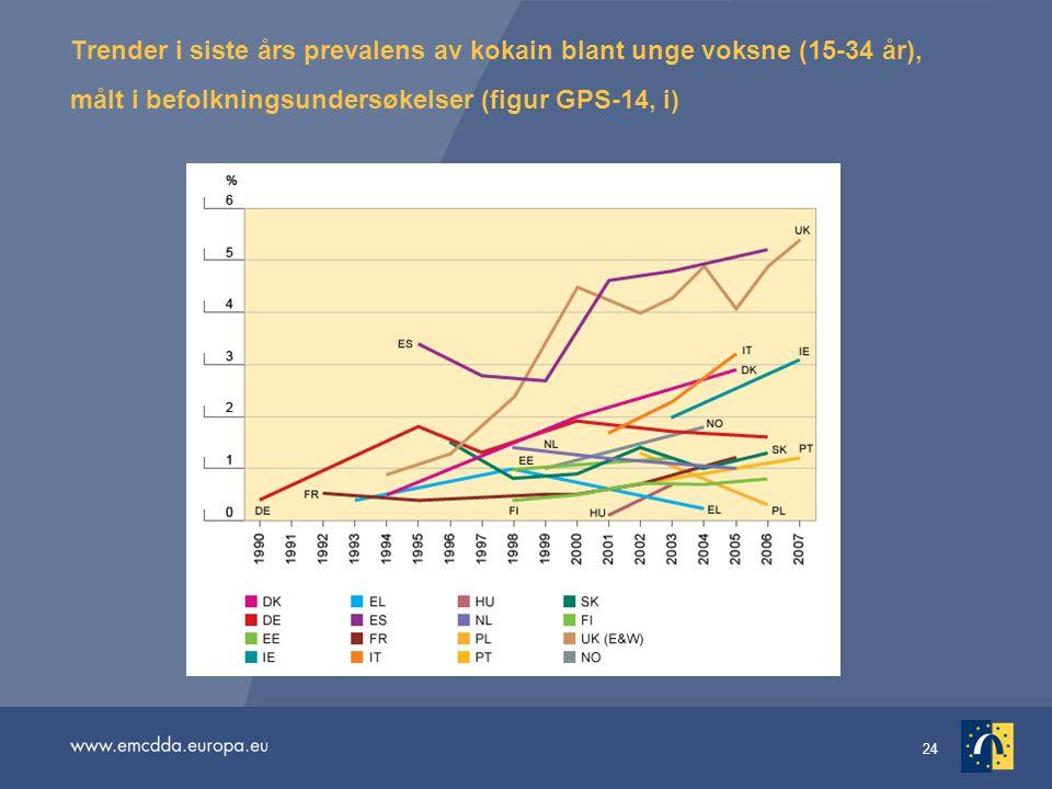 Trender i siste års prevalens av kokain blant unge voksne (15-34 år), målt i befolkningsundersøkelser (figur GPS-14, i)