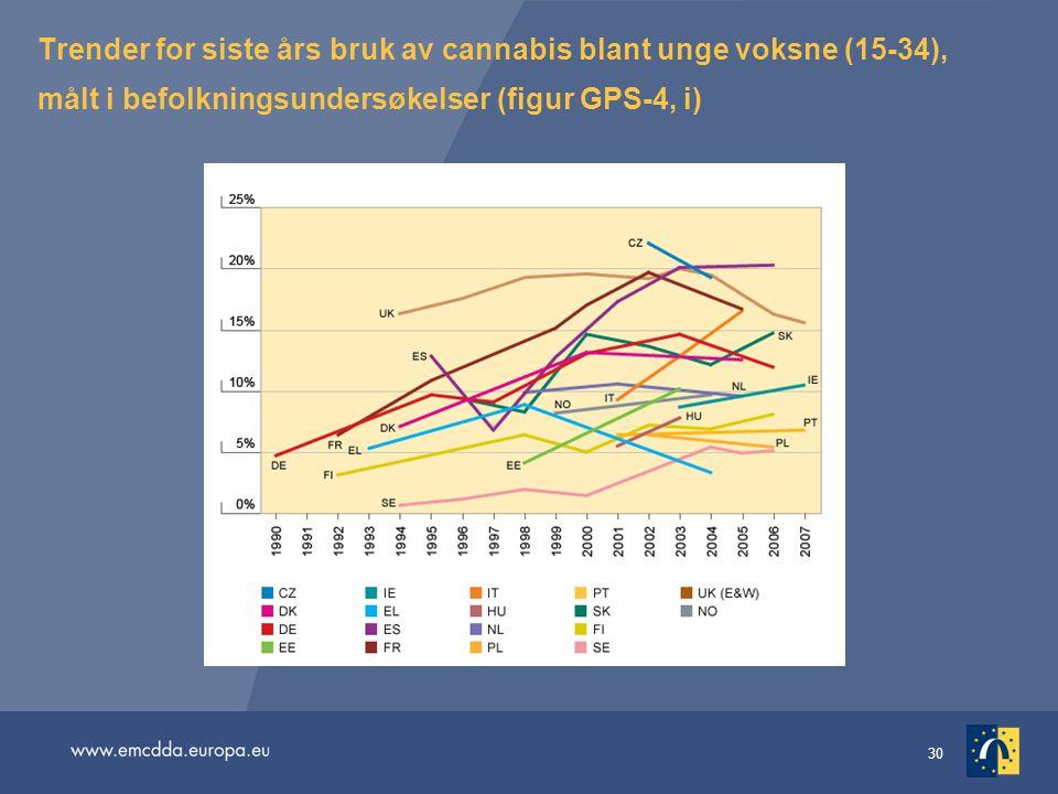 Trender for siste års bruk av cannabis blant unge voksne (15-34), målt i befolkningsundersøkelser (figur GPS-4, i)