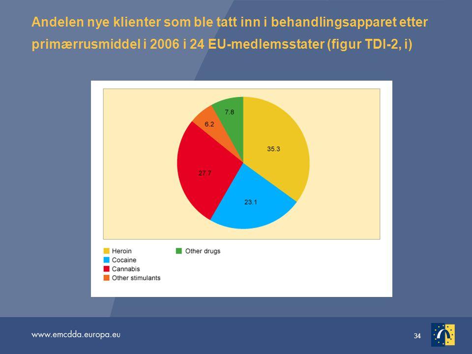Andelen nye klienter som ble tatt inn i behandlingsapparet etter primærrusmiddel i 2006 i 24 EU-medlemsstater (figur TDI-2, i)