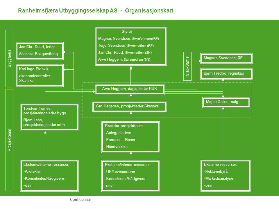 Ranheimsfjæra Utbyggingsselskap AS - Organisasjonskart