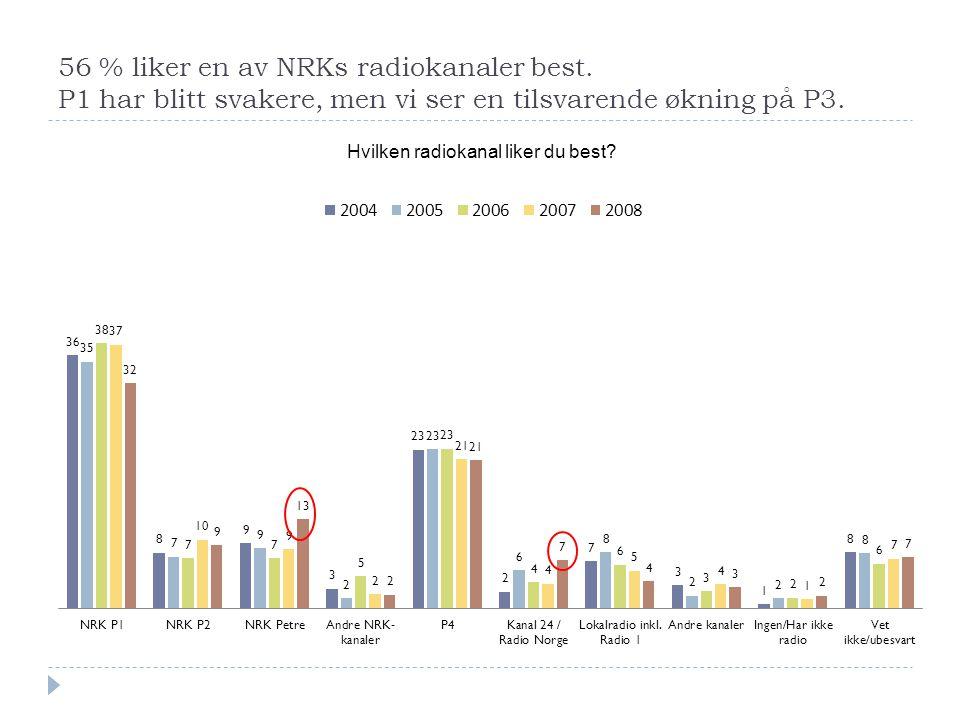 56 % liker en av NRKs radiokanaler best