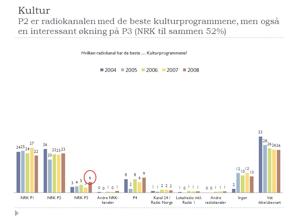 Kultur P2 er radiokanalen med de beste kulturprogrammene, men også en interessant økning på P3 (NRK til sammen 52%)