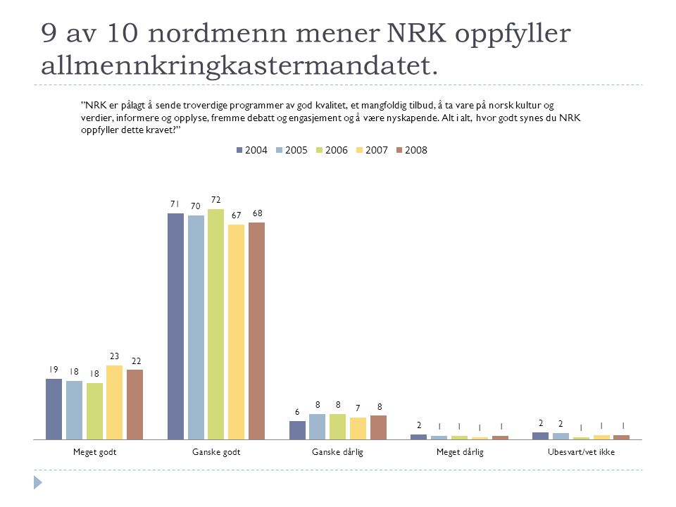 9 av 10 nordmenn mener NRK oppfyller allmennkringkastermandatet.
