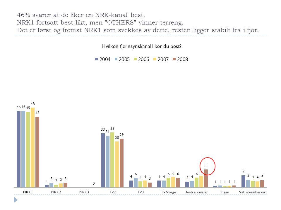 46% svarer at de liker en NRK-kanal best