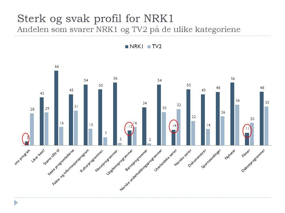 Sterk og svak profil for NRK1 Andelen som svarer NRK1 og TV2 på de ulike kategoriene