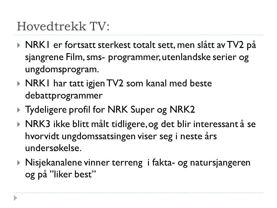 Hovedtrekk TV: NRK1 er fortsatt sterkest totalt sett, men slått av TV2 på sjangrene Film, sms- programmer, utenlandske serier og ungdomsprogram.