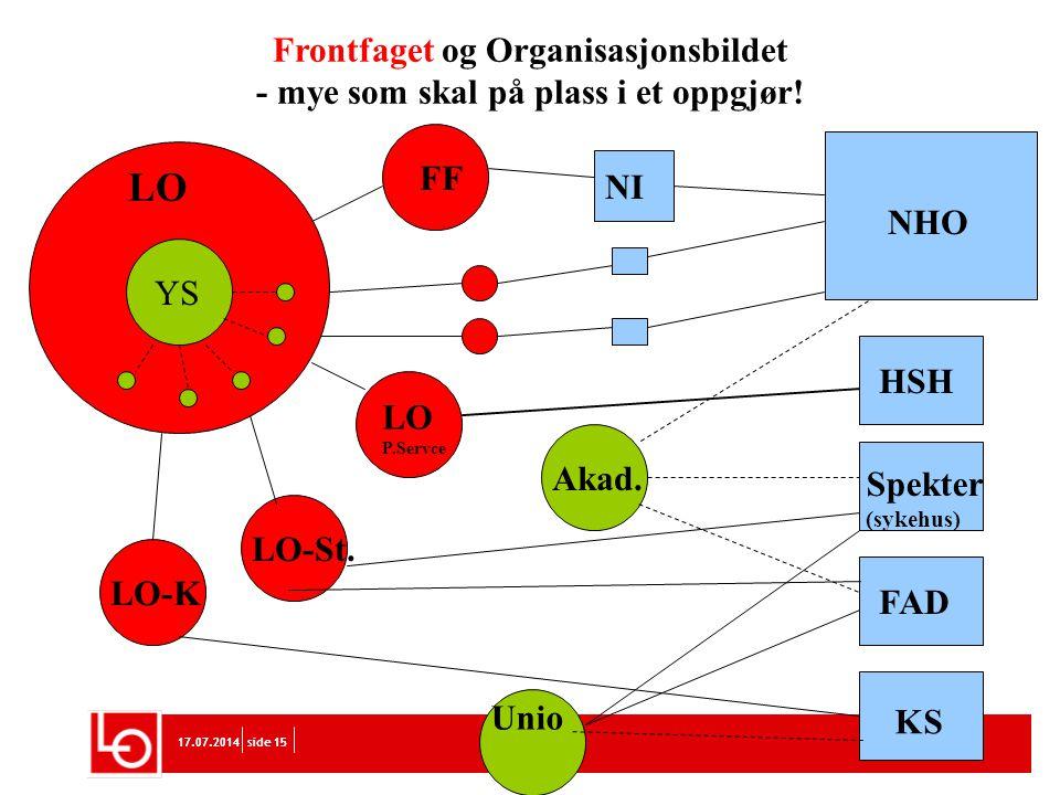LO Frontfaget og Organisasjonsbildet