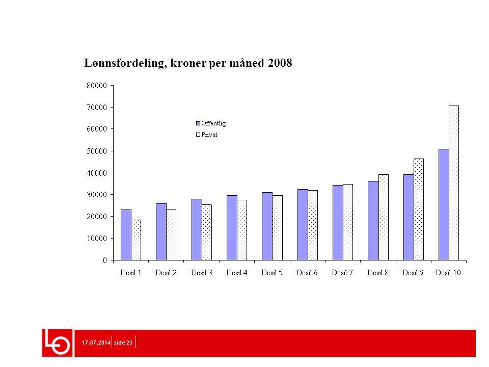 Lønnsfordeling, kroner per måned 2008