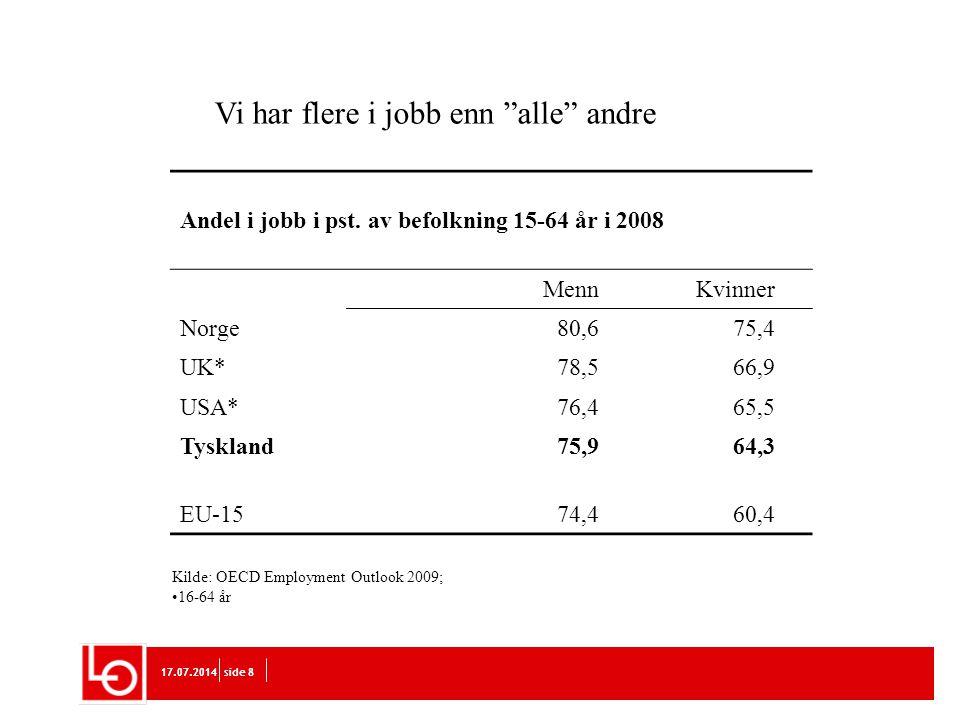 Vi har flere i jobb enn alle andre