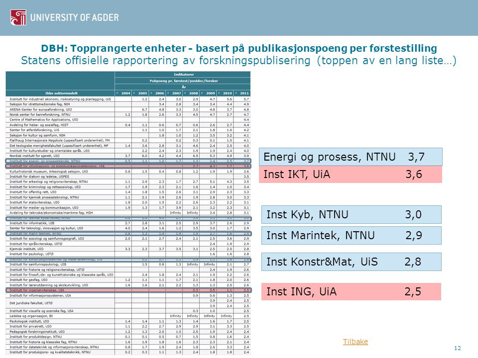 Energi og prosess, NTNU 3,7 Inst IKT, UiA 3,6 Inst Kyb, NTNU 3,0