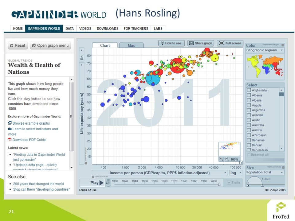 (Hans Rosling)