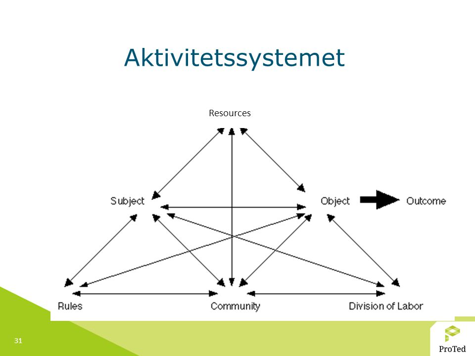 Aktivitetssystemet Resources