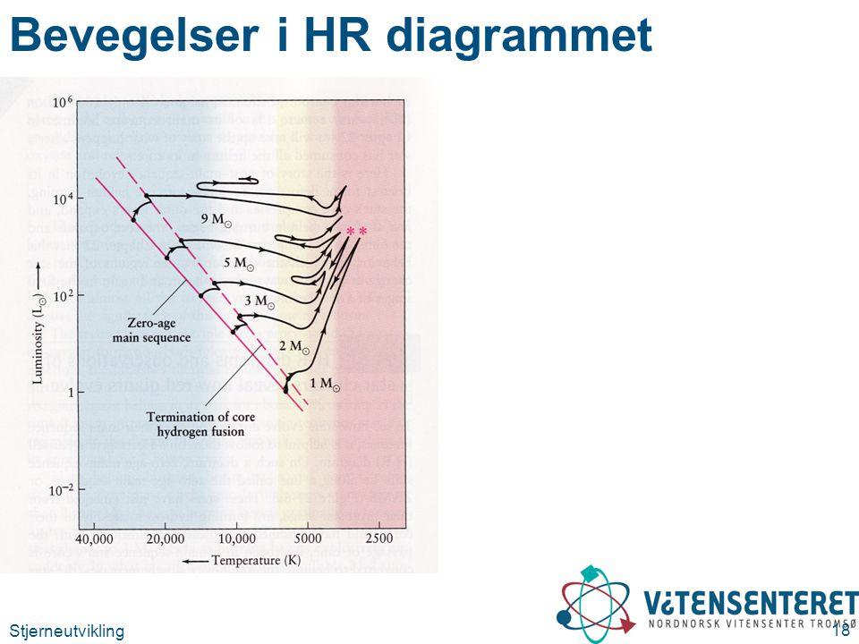 Bevegelser i HR diagrammet