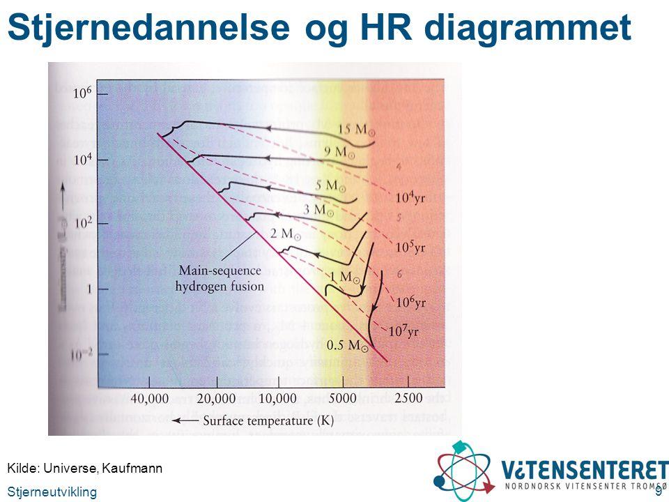 Stjernedannelse og HR diagrammet