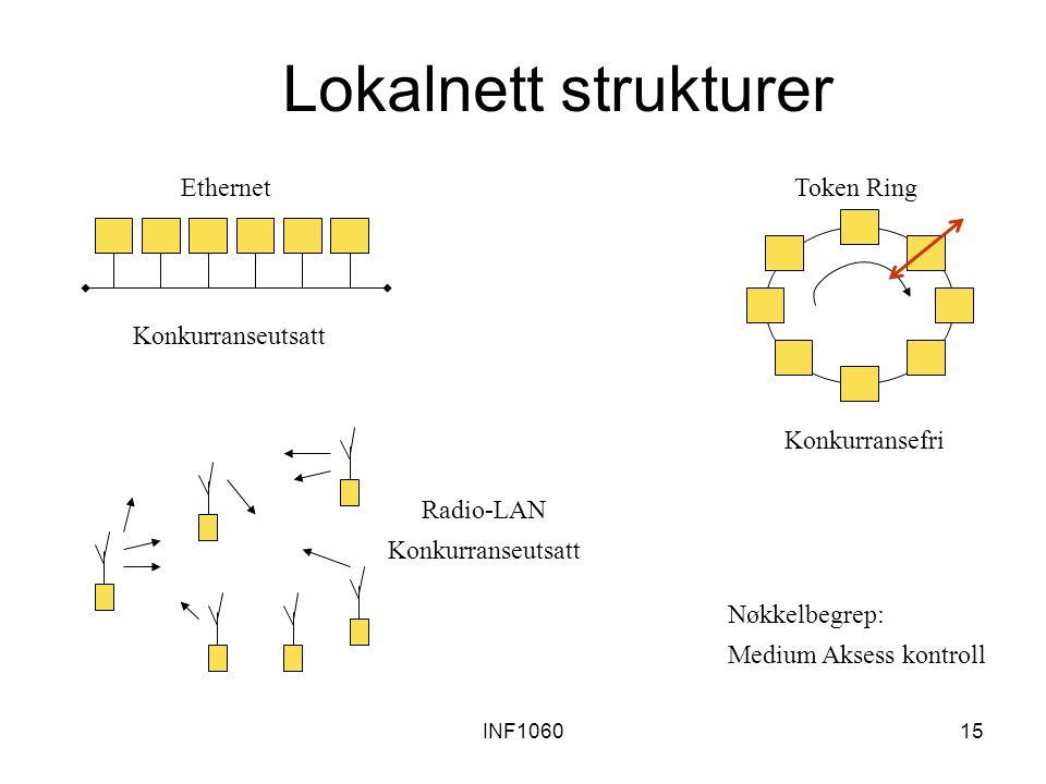 Lokalnett strukturer Konkurranseutsatt Ethernet Konkurransefri