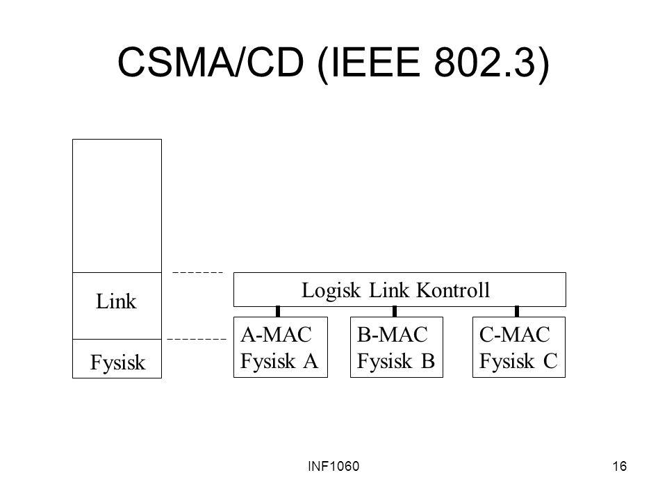 CSMA/CD (IEEE 802.3) Logisk Link Kontroll Link A-MAC Fysisk A B-MAC