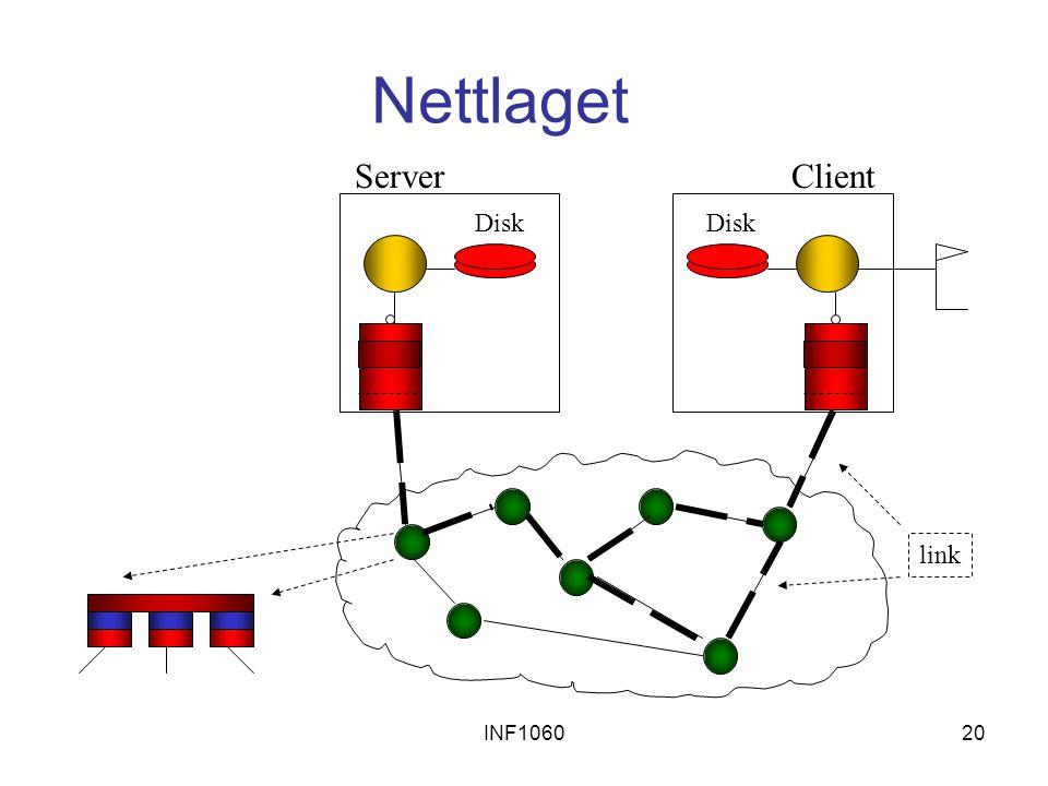 Nettlaget Server Client Disk Disk link INF1060
