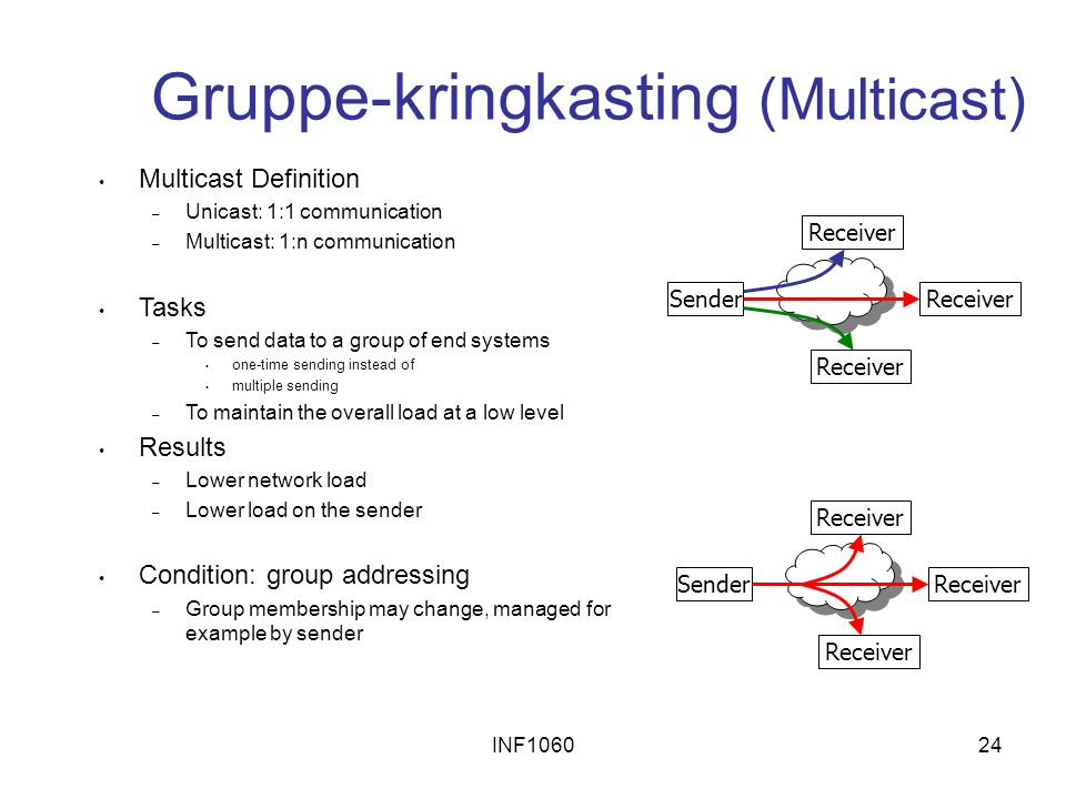 Gruppe-kringkasting (Multicast)