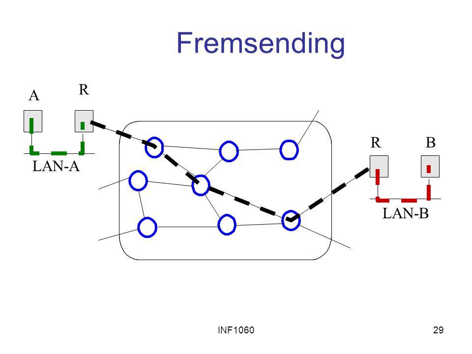 Fremsending R A R B LAN-A LAN-B INF1060