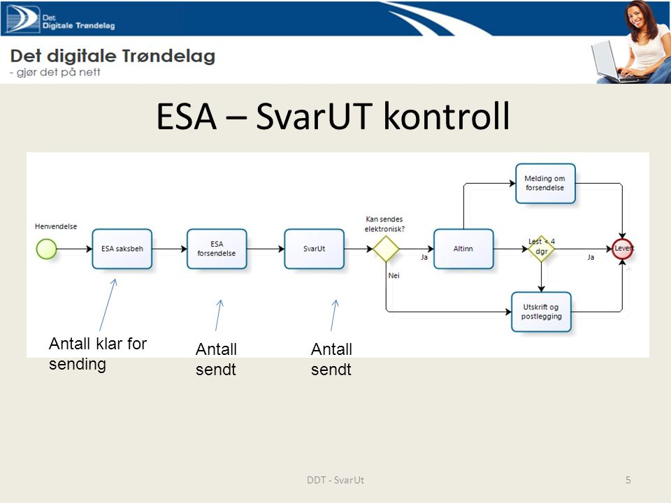ESA – SvarUT kontroll Antall klar for sending Antall sendt