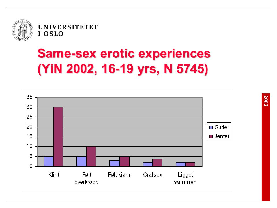 Same-sex erotic experiences (YiN 2002, 16-19 yrs, N 5745)