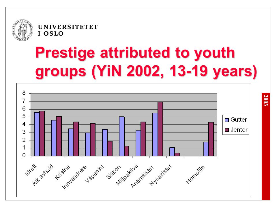 Prestige attributed to youth groups (YiN 2002, 13-19 years)
