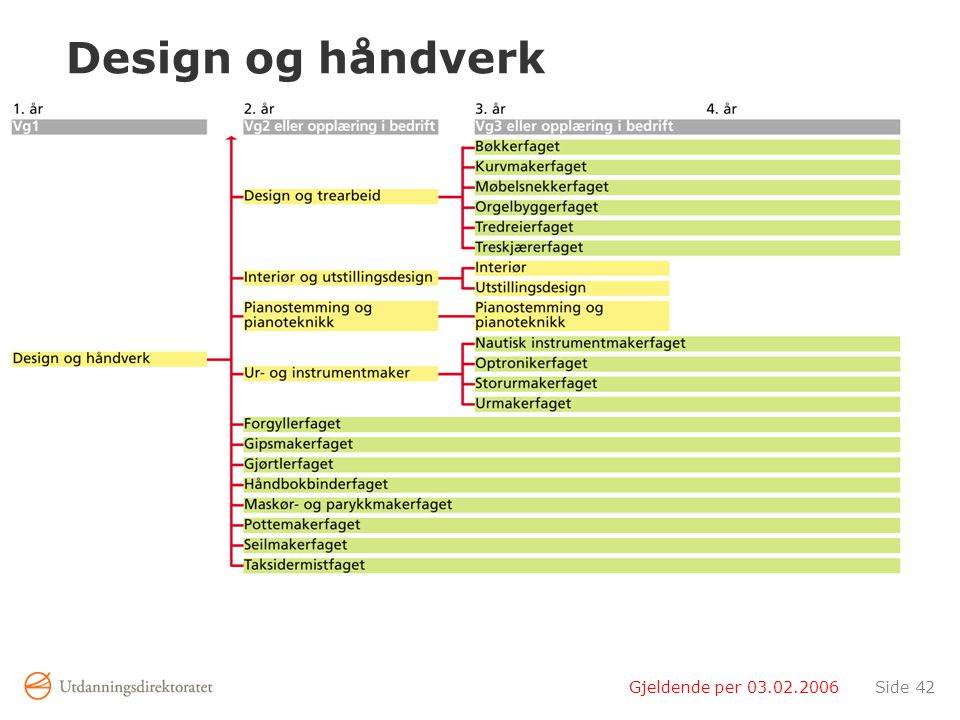 Design og håndverk Gjeldende per 03.02.2006