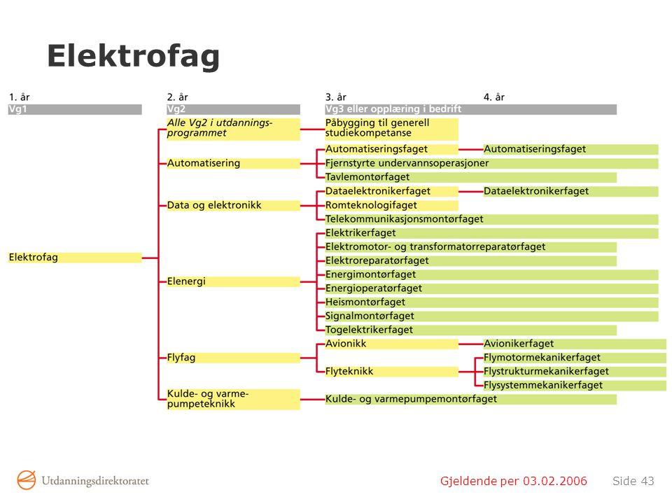 Elektrofag Gjeldende per 03.02.2006