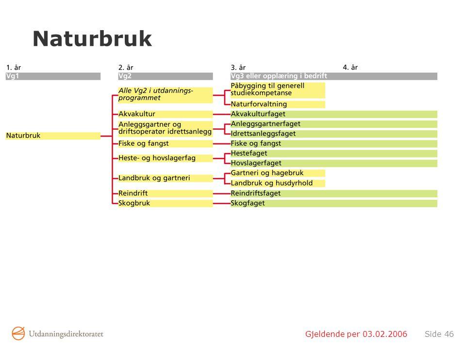 Naturbruk Gjeldende per 03.02.2006