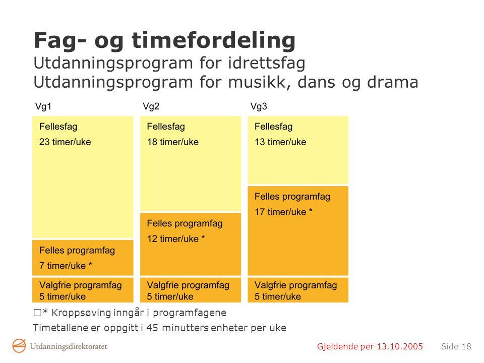 Fag- og timefordeling Utdanningsprogram for idrettsfag Utdanningsprogram for musikk, dans og drama