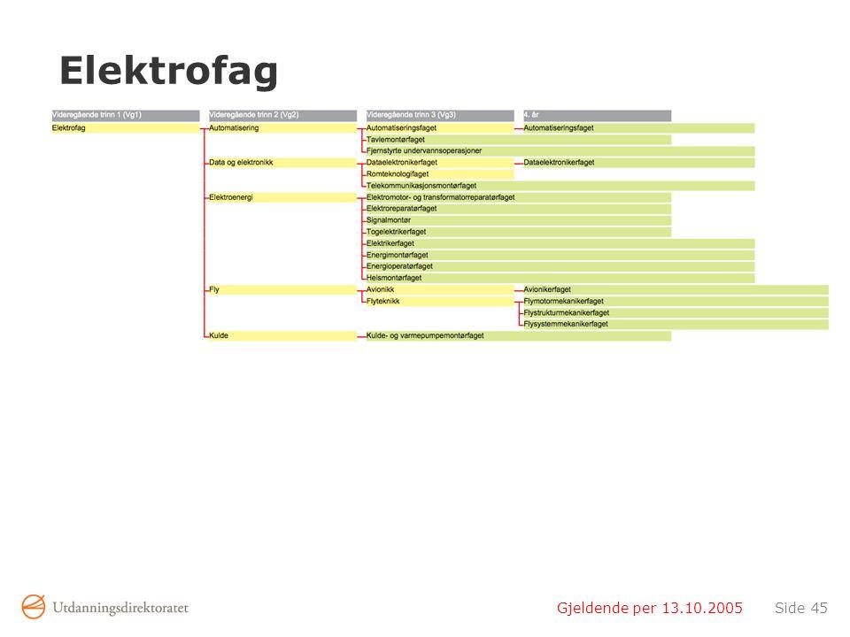 Elektrofag Gjeldende per 13.10.2005