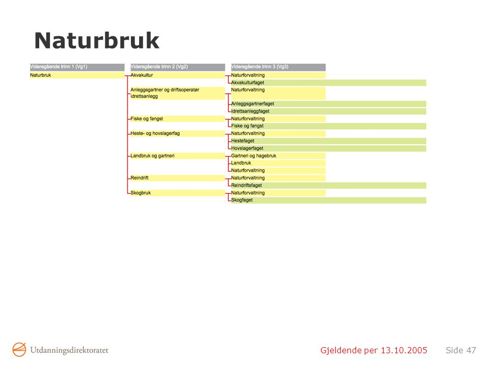 Naturbruk Gjeldende per 13.10.2005