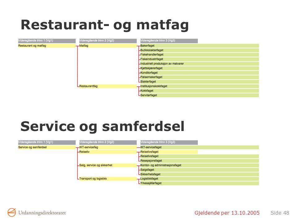 Restaurant- og matfag Service og samferdsel Gjeldende per 13.10.2005