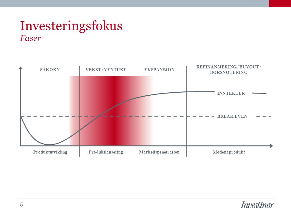 Investeringsfokus Faser