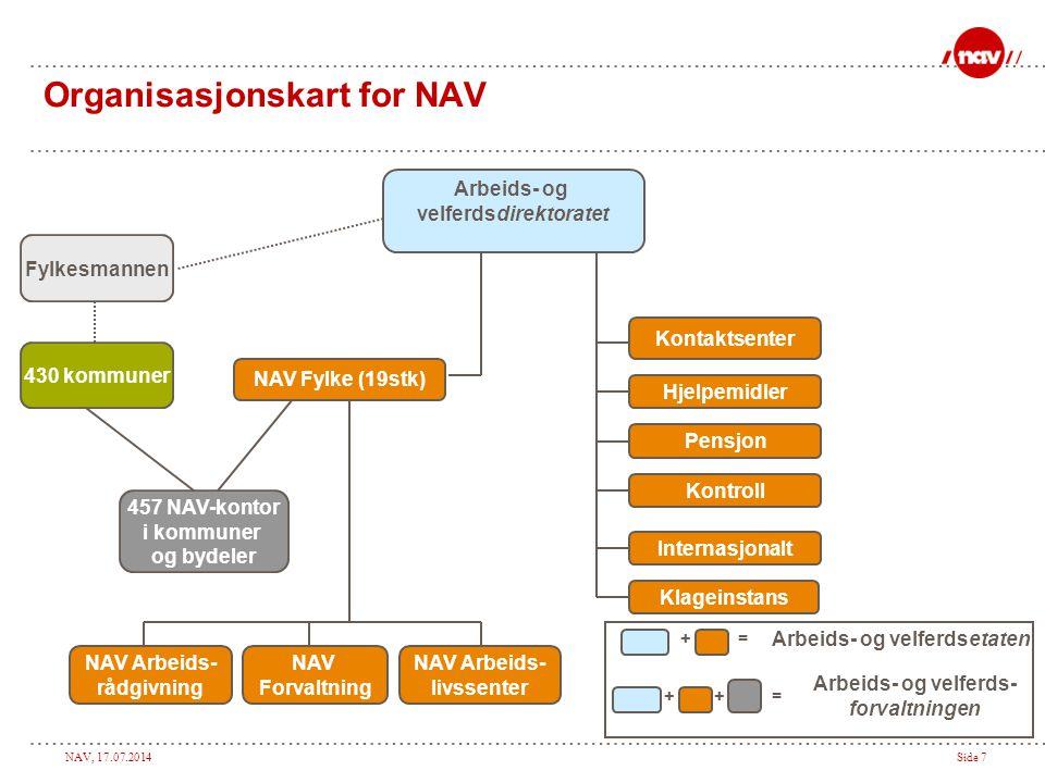 Organisasjonskart for NAV