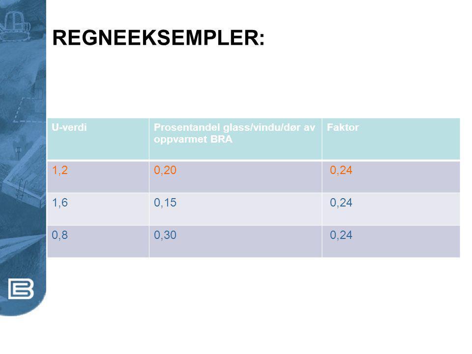 REGNEEKSEMPLER: 1,2 0,20 0,24 1,6 0,15 0,8 0,30 U-verdi