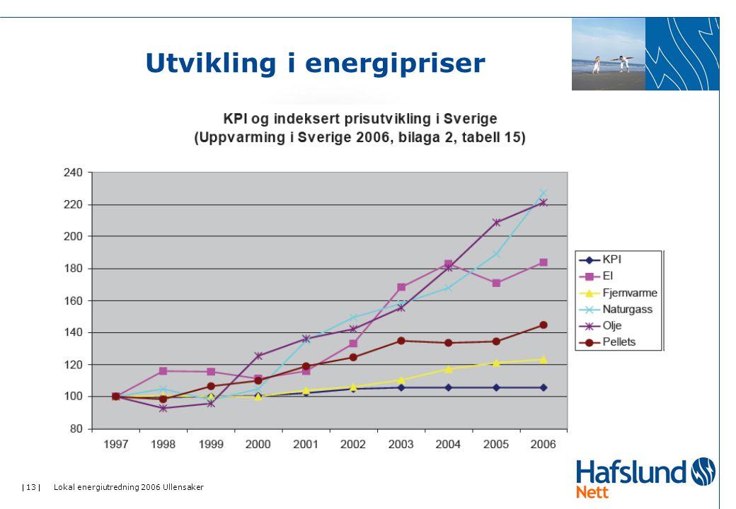 Utvikling i energipriser