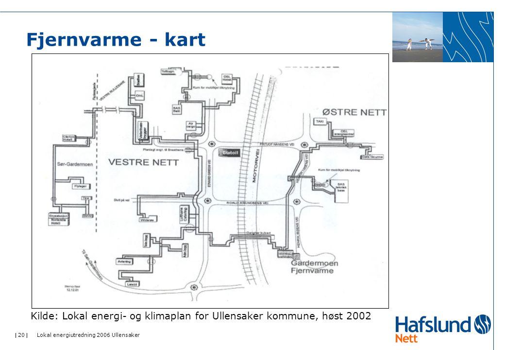 Kilde: Lokal energi- og klimaplan for Ullensaker kommune, høst 2002