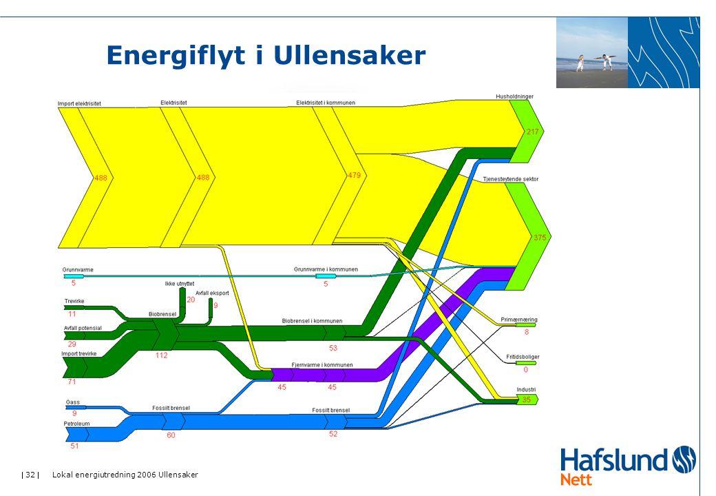 Energiflyt i Ullensaker