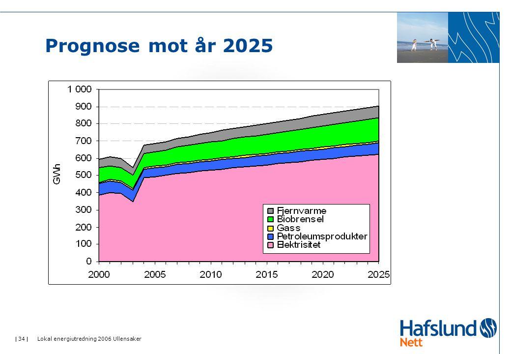 Prognose mot år 2025 Lokal energiutredning 2006 Ullensaker
