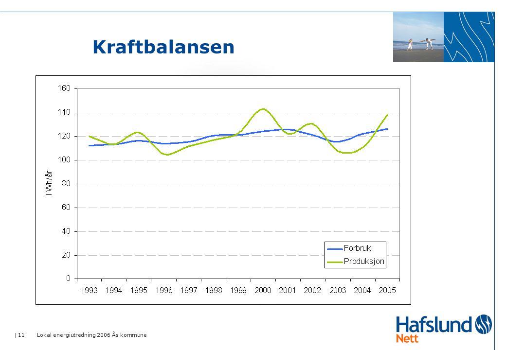 Kraftbalansen Lokal energiutredning 2006 Ås kommune