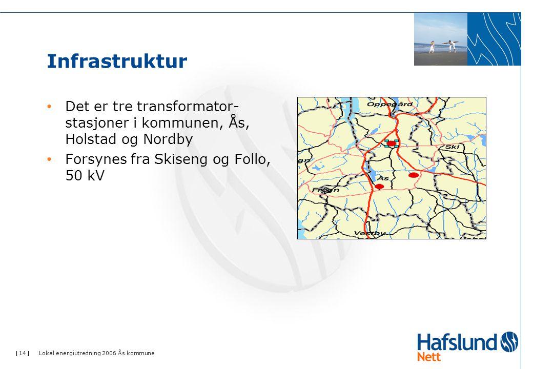 Infrastruktur Det er tre transformator-stasjoner i kommunen, Ås, Holstad og Nordby. Forsynes fra Skiseng og Follo, 50 kV.