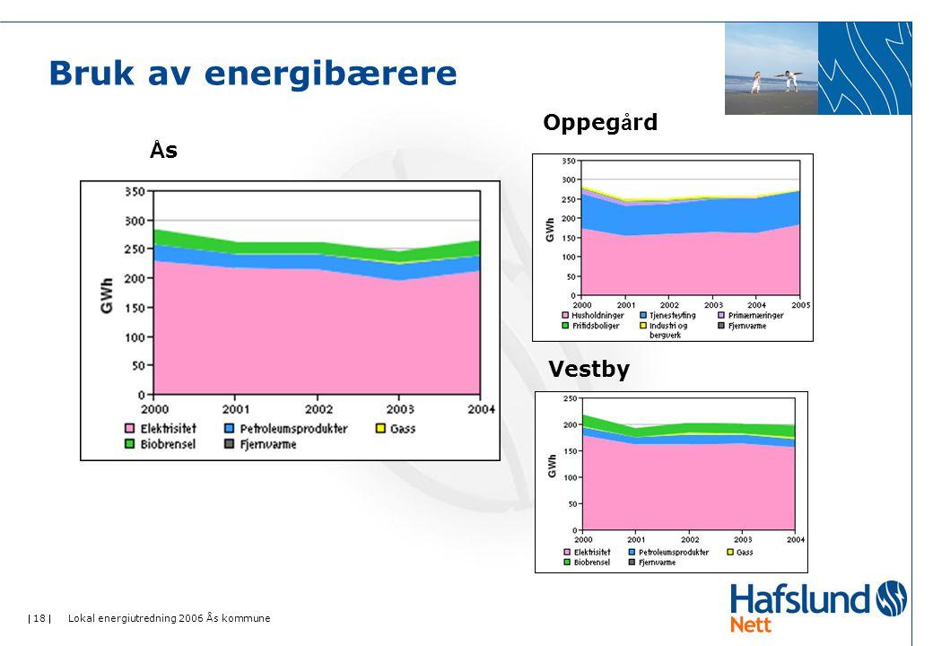 Bruk av energibærere Oppegård Ås Vestby