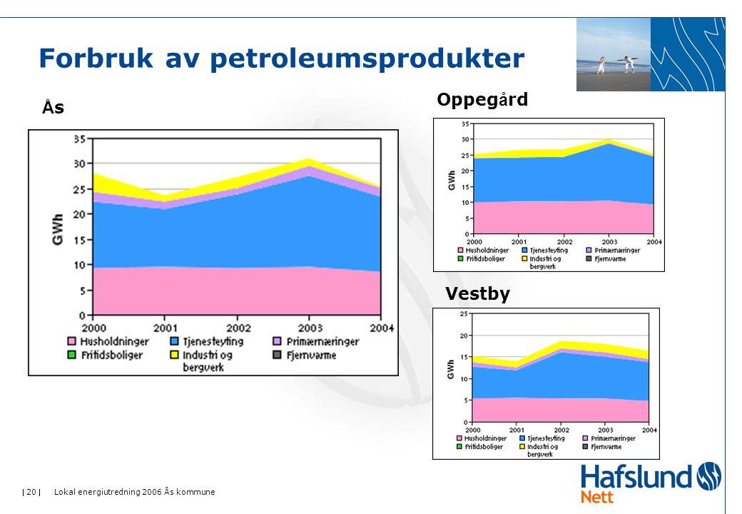 Forbruk av petroleumsprodukter