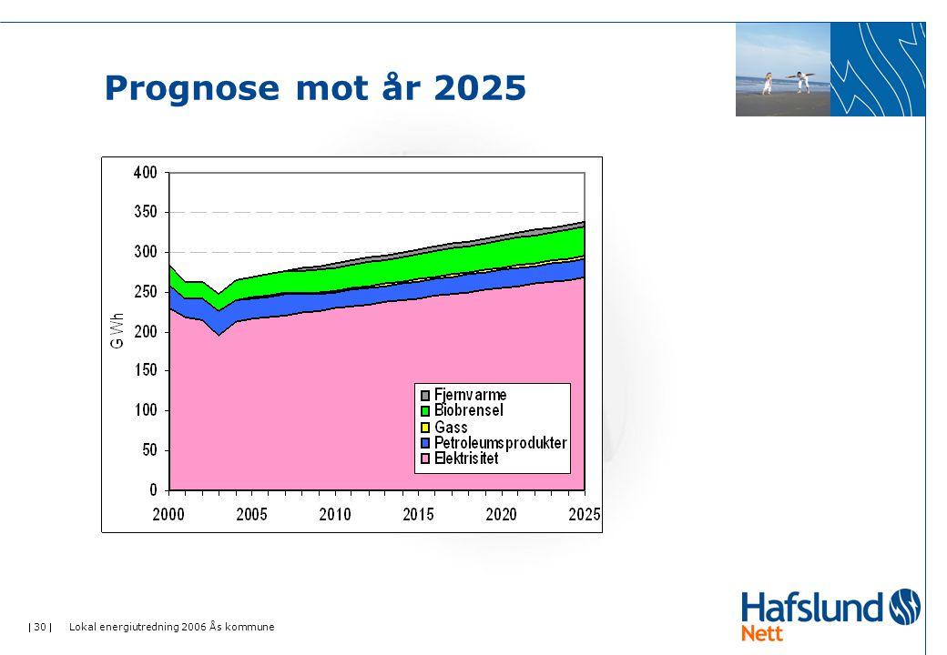 Prognose mot år 2025 Lokal energiutredning 2006 Ås kommune