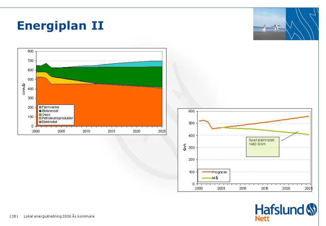 Energiplan II Spart elektrisitet: 1460 GWh