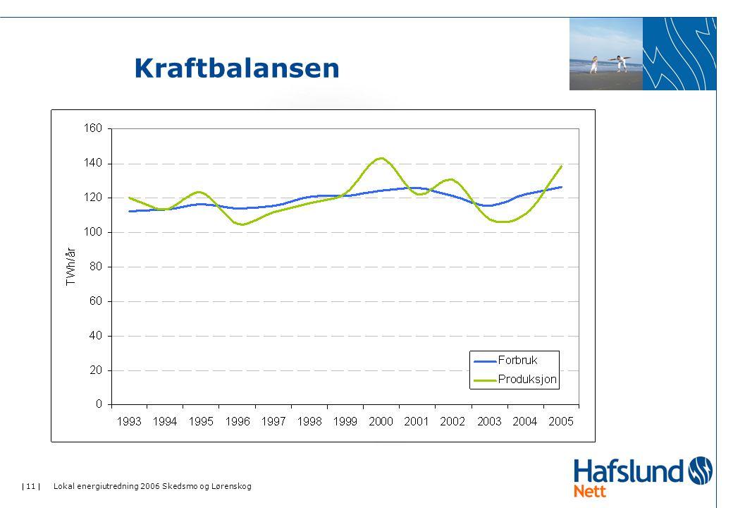 Kraftbalansen Lokal energiutredning 2006 Skedsmo og Lørenskog
