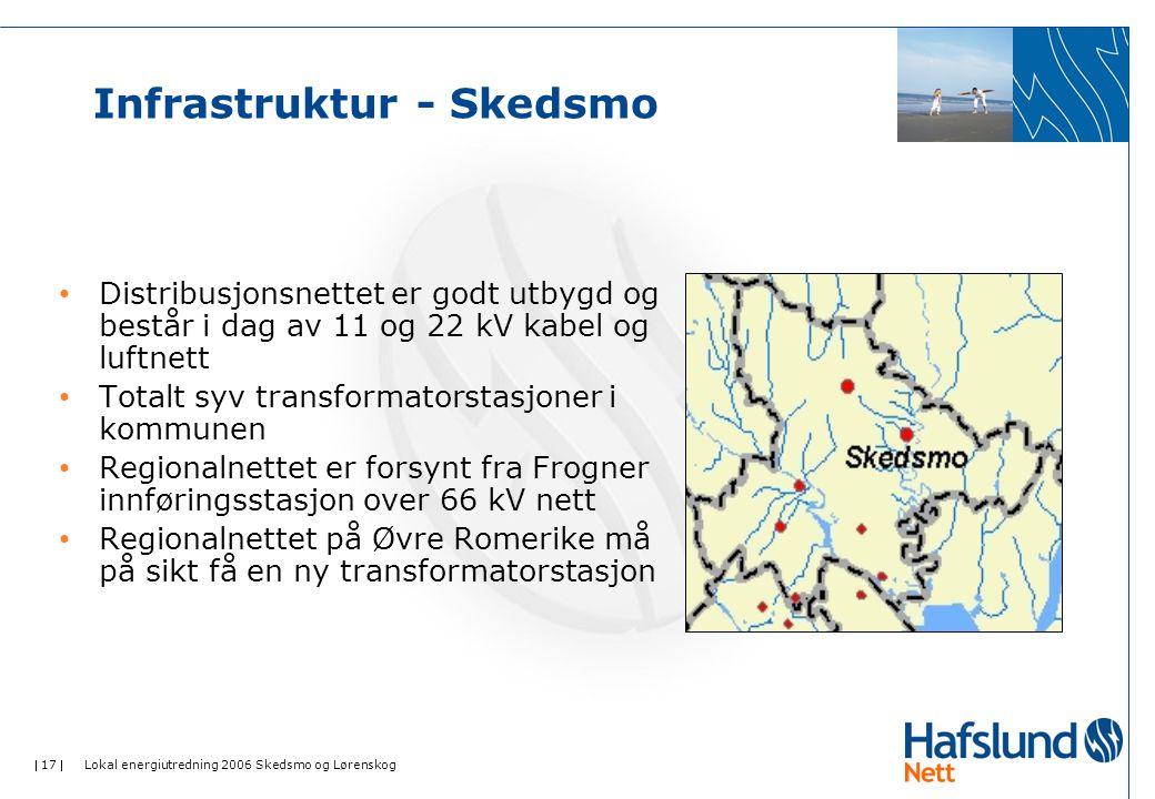 Infrastruktur - Skedsmo