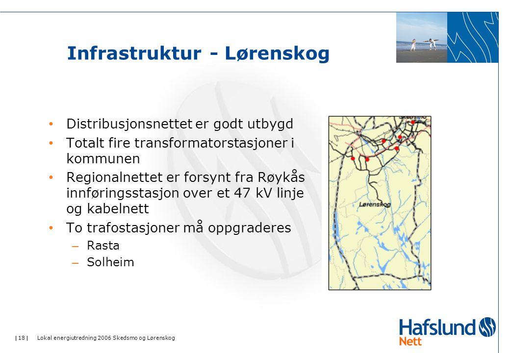 Infrastruktur - Lørenskog