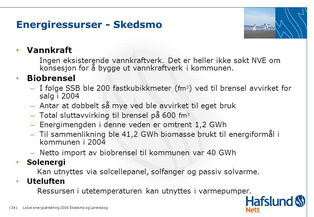 Energiressurser - Skedsmo